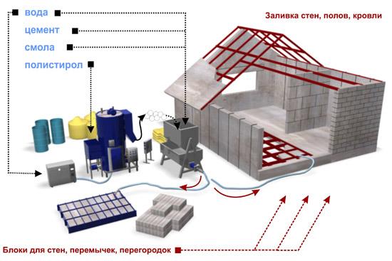 изготовление полистиролбетона в домашних условиях