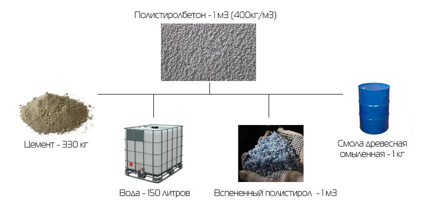 Пропорции полистирола бетона эффективность фибробетона